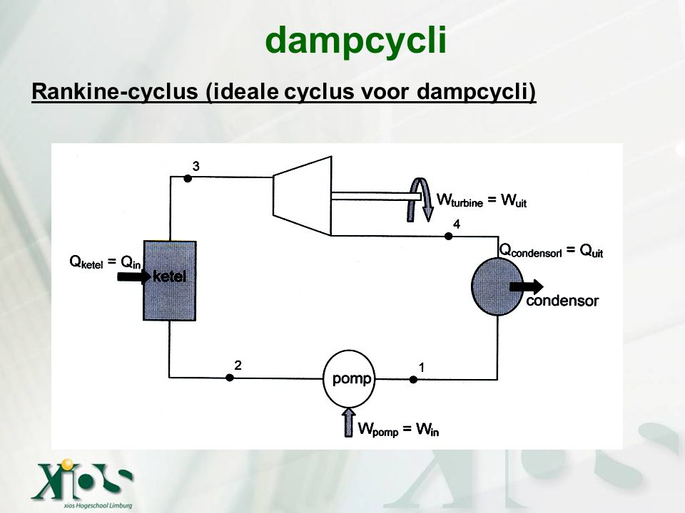 dampcycli Rankine-cyclus (ideale cyclus voor dampcycli) 1-2 : isentrope compressie in een pomp 2-3 : warmtetoevoer in ketel bij cte p 3-4 : isentrope expansie in turbine 4-1 : warmteafvoer in condensor bij cte p 1 2 3 4 opp.