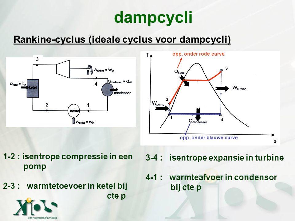 dampcycli Rankine-cyclus (ideale cyclus voor dampcycli) Toepassing 1ste hoofdwet open stelsel op de 4 componenten: q – w t = ∆h Pomp (q = 0) : – w t = h 2 – h 1  -(-w pomp,in ) = h 2 – h 1  w pomp,in = h 2 – h 1 of w pomp,in = | - ∫vdp | = v(p 2 – p 1 ) (REVERSIBEL) Ketel (w t = 0) : q in = h 3 – h 2 Turbine (q = 0) : – w t = h 4 – h 3  -(w turbine,uit ) = h 4 – h 3  w turbine,uit = h 3 – h 4 Condensor (w t = 0) : -q uit = h 1 – h 4  q uit = h 4 – h 1 4 1 2 3