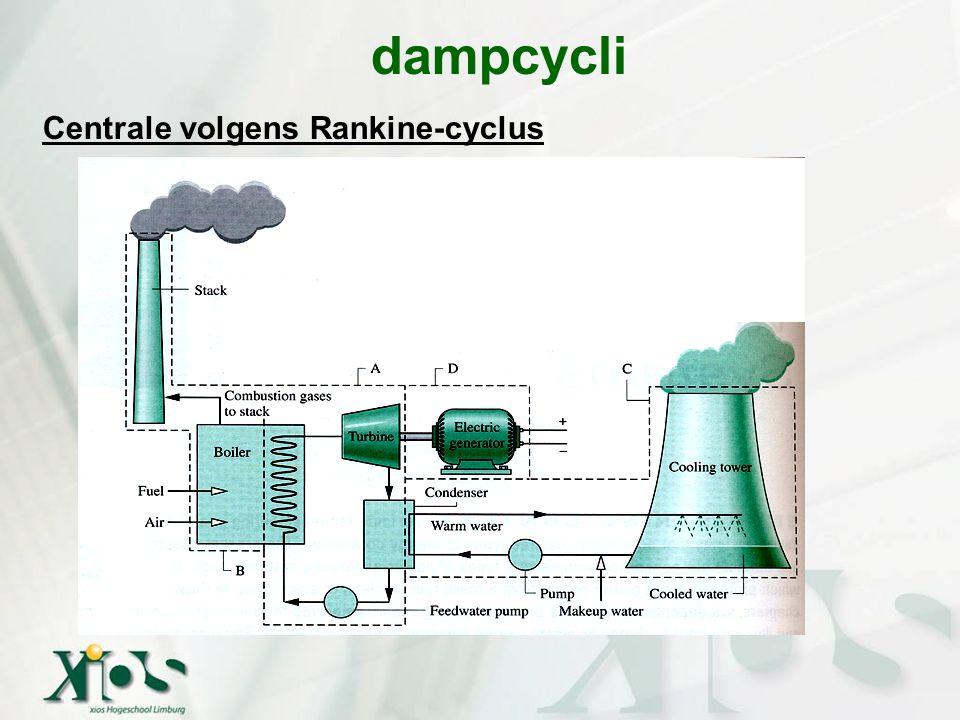 dampcycli Afwijking werkelijke dampcycli t.o.v.