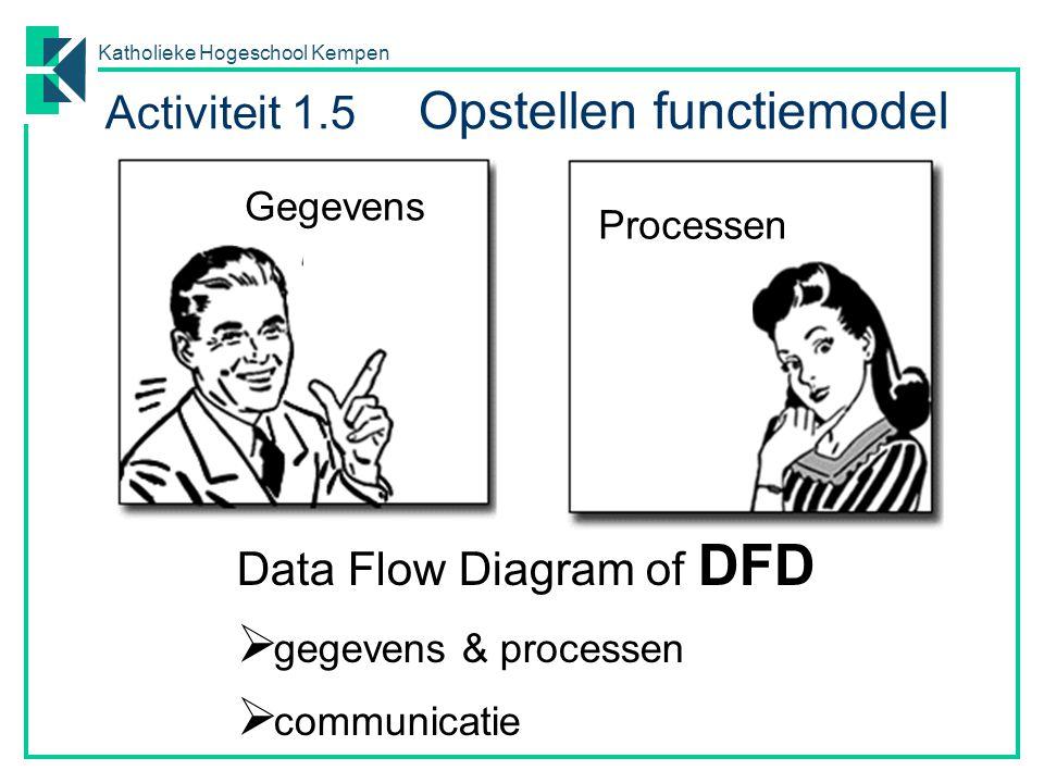 Katholieke Hogeschool Kempen Data Flow Diagram of DFD