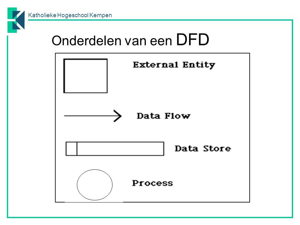 Katholieke Hogeschool Kempen Proces Cirkel Informatieverwerkende activiteit (= invoer in uitvoer transformeren) o Processen produceren noch vernietigen informatie.