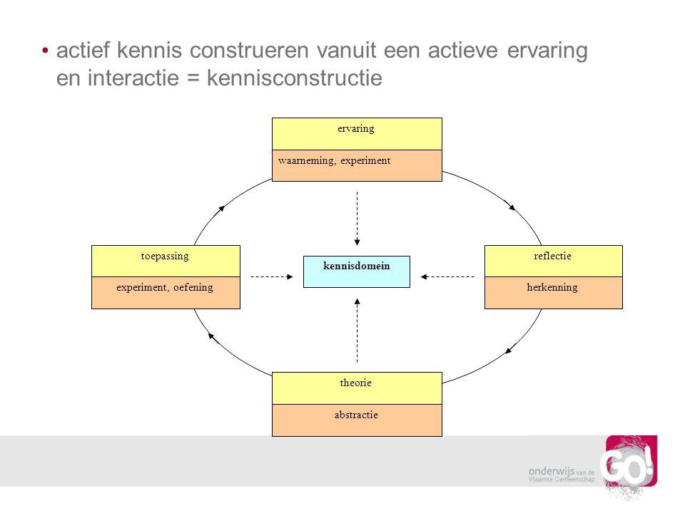 actief kennis construeren vanuit een actieve ervaring en interactie = kennisconstructie ervaring waarneming, experiment reflectie herkenning theorie a