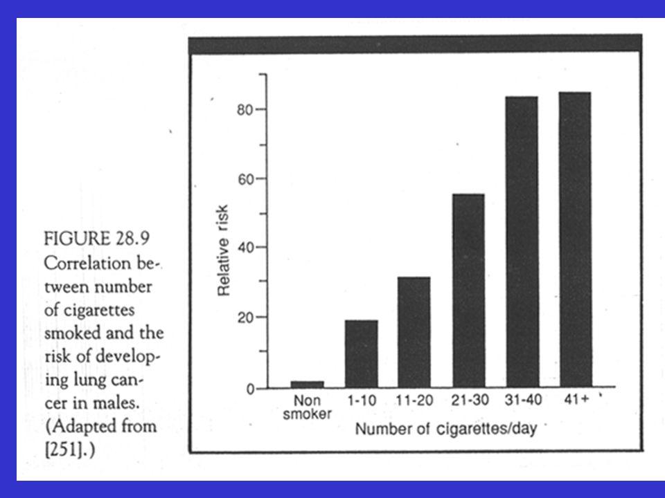 Chemische factoren Genotsmiddelen Voeding Hormonen Chemische beroepsblootstelling Chemotherapie Fysische factoren UV stralen loniserende stralen : röntgen stralen radium medisch Hiroshima-Nagasaki Tsjernobyl Fysisch trauma Biologische oorzaken van kanker