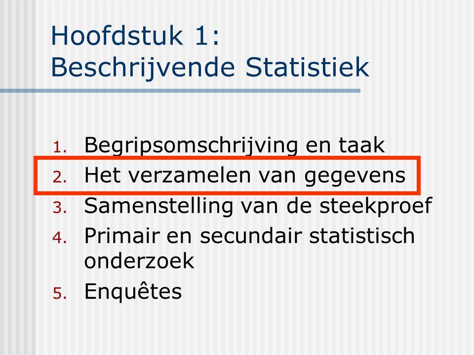 Bronnen Definities en begrippen verzamelen: wat.waar.
