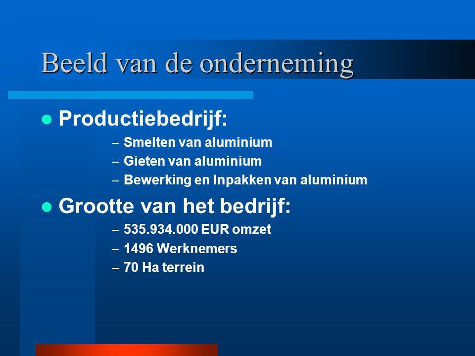 Beeld van de onderneming Productiebedrijf: –Smelten van aluminium –Gieten van aluminium –Bewerking en Inpakken van aluminium Grootte van het bedrijf: –535.934.000 EUR omzet –1496 Werknemers –70 Ha terrein