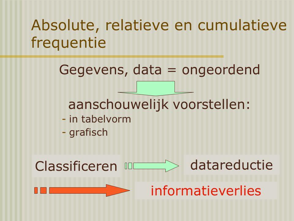 Absolute, relatieve en cumulatieve frequentie Gegevens, data = ongeordend aanschouwelijk voorstellen: -in tabelvorm -grafisch datareductie informatieverlies Classificeren