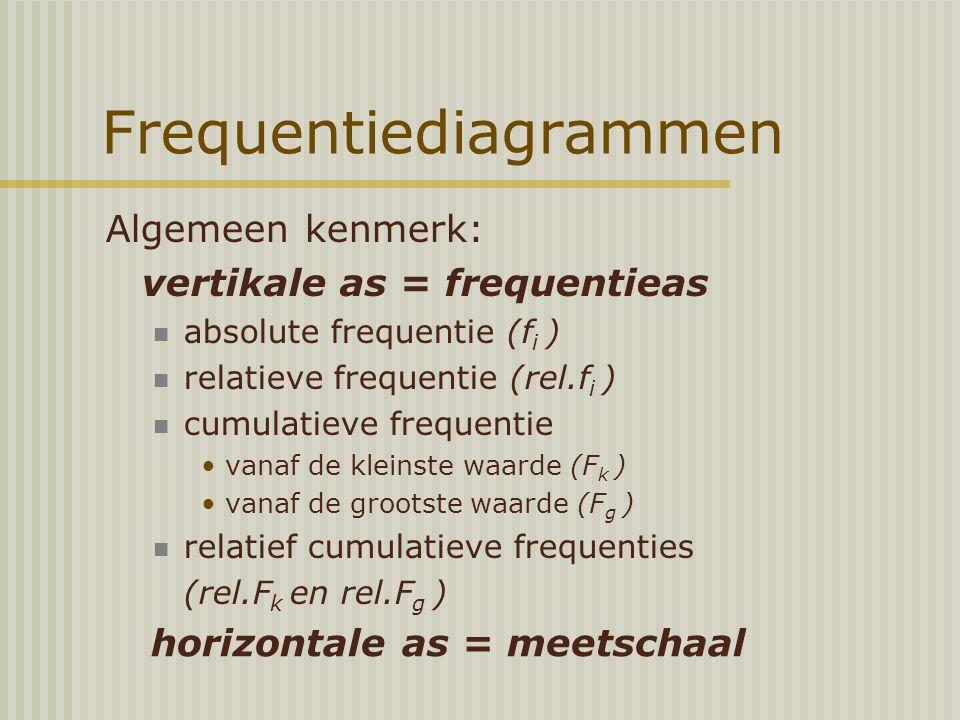 Frequentiediagrammen Algemeen kenmerk: vertikale as = frequentieas absolute frequentie (f i ) relatieve frequentie (rel.f i ) cumulatieve frequentie vanaf de kleinste waarde (F k ) vanaf de grootste waarde (F g ) relatief cumulatieve frequenties (rel.F k en rel.F g ) horizontale as = meetschaal