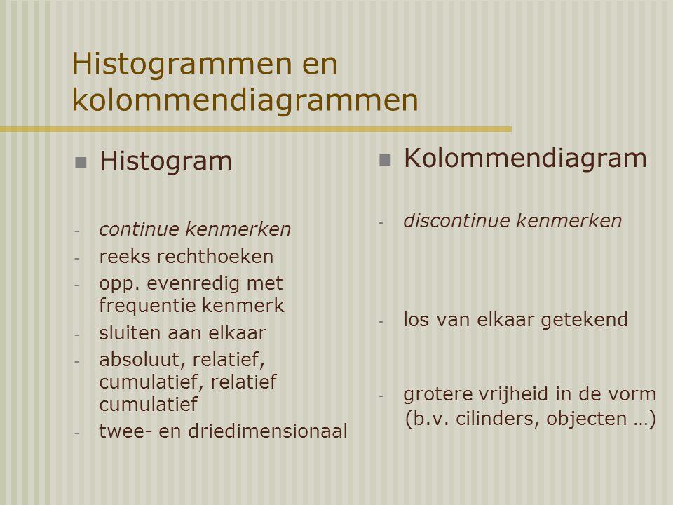 Histogrammen en kolommendiagrammen Histogram - continue kenmerken - reeks rechthoeken - opp.