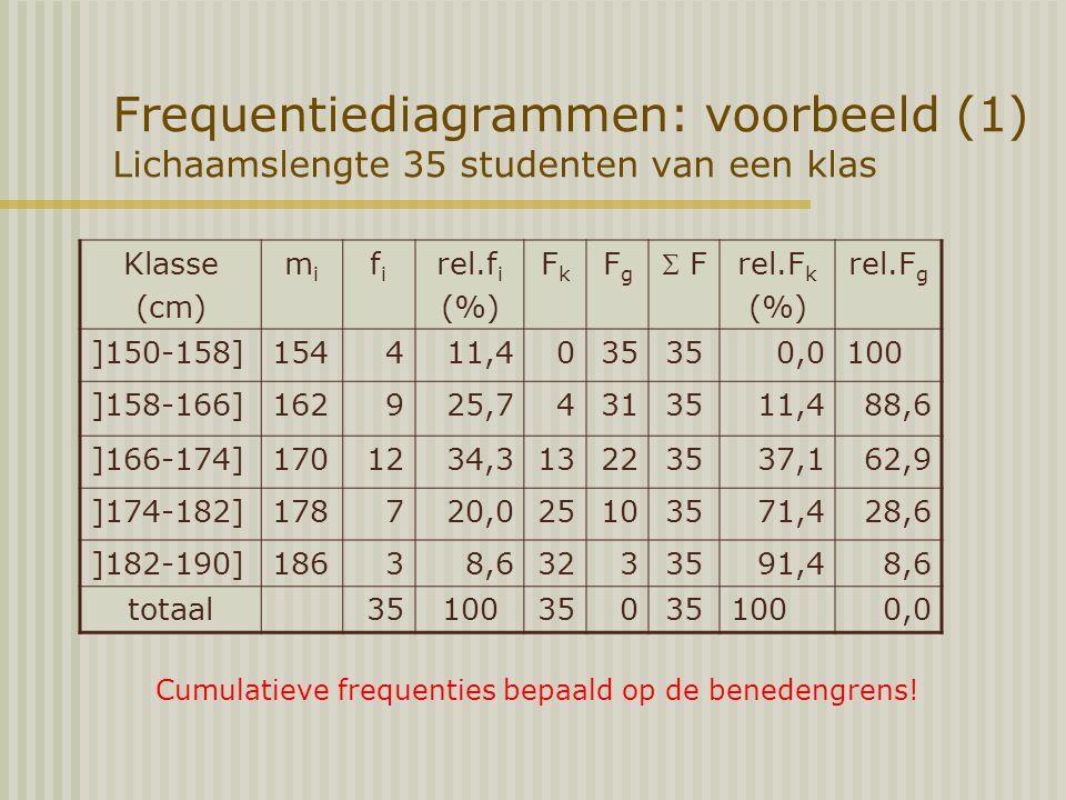Frequentiediagrammen: voorbeeld (1) Lichaamslengte 35 studenten van een klas Klasse (cm) mimi fifi rel.f i (%) FkFk FgFg  F rel.F k (%) rel.F g ]150-158]154411,4035 0,0100 ]158-166]162925,74313511,488,6 ]166-174]1701234,313223537,162,9 ]174-182]178720,025103571,428,6 ]182-190]18638,63233591,48,6 totaal35100350 1000,0 Cumulatieve frequenties bepaald op de benedengrens!