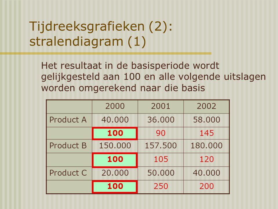 Tijdreeksgrafieken (2): stralendiagram (1) Het resultaat in de basisperiode wordt gelijkgesteld aan 100 en alle volgende uitslagen worden omgerekend naar die basis 200020012002 Product A40.00036.00058.000 10090145 Product B150.000157.500180.000 100105120 Product C20.00050.00040.000 100250200