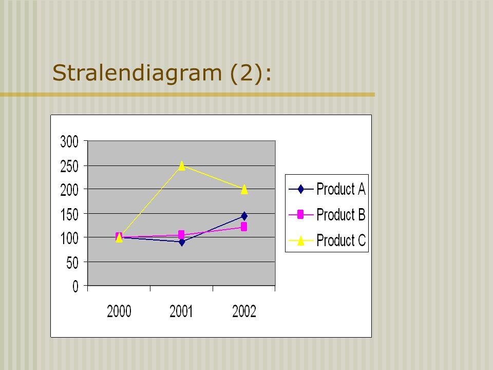Stralendiagram (2):