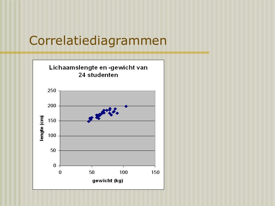 Correlatiediagrammen