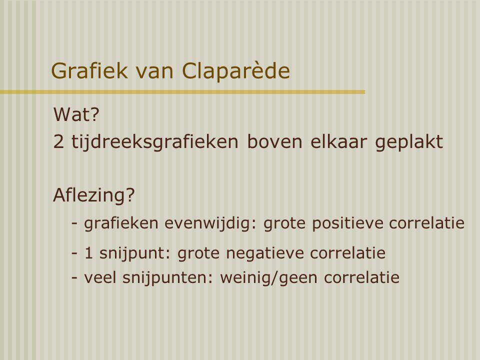 Grafiek van Claparède Wat.2 tijdreeksgrafieken boven elkaar geplakt Aflezing.