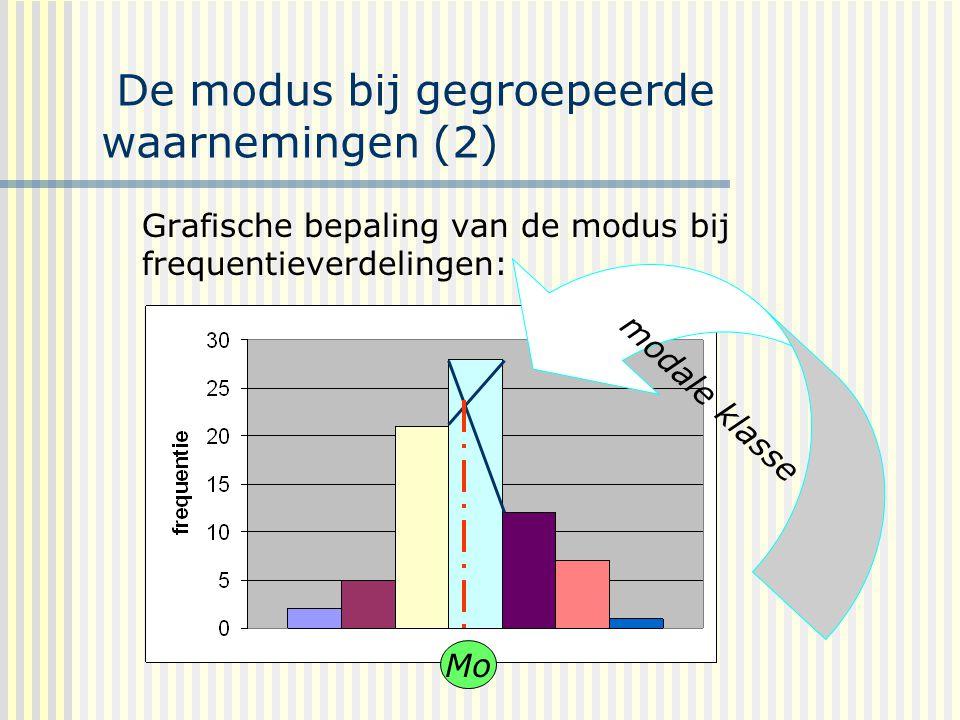 De modus bij gegroepeerde waarnemingen (2) Grafische bepaling van de modus bij frequentieverdelingen: Mo modale klasse