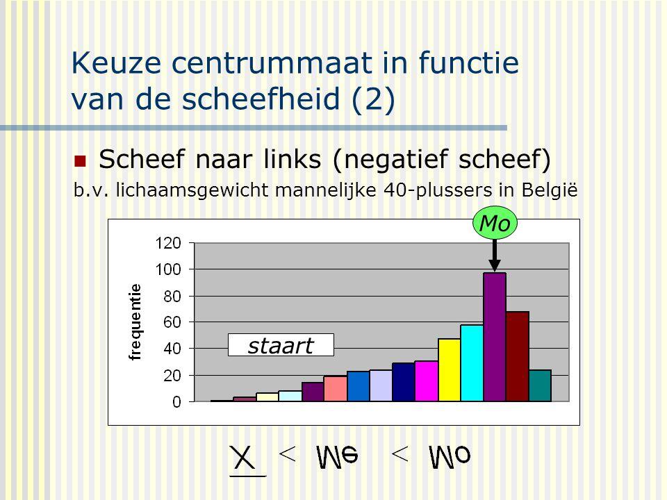 Keuze centrummaat in functie van de scheefheid (2) Scheef naar links (negatief scheef) b.v.