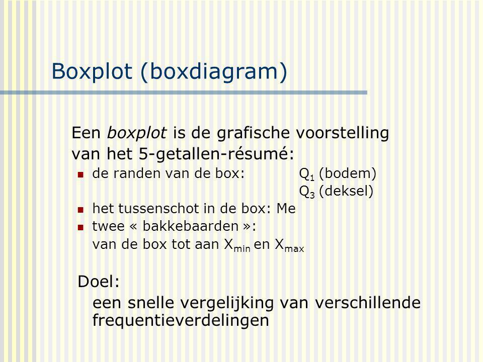 Boxplot (boxdiagram) Een boxplot is de grafische voorstelling van het 5-getallen-résumé: de randen van de box: Q 1 (bodem) Q 3 (deksel) het tussenschot in de box: Me twee « bakkebaarden »: van de box tot aan X min en X max Doel: een snelle vergelijking van verschillende frequentieverdelingen