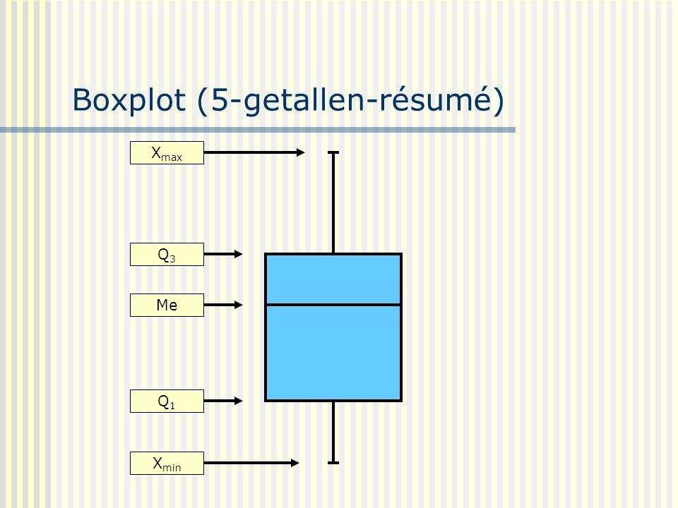 Boxplot (5-getallen-résumé) X max Q3Q3 Me Q1Q1 X min