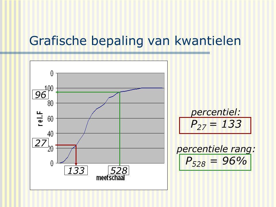 Grafische bepaling van kwantielen percentiel: P 27 = 133 percentiele rang: P 528 = 96% 133528 27 96
