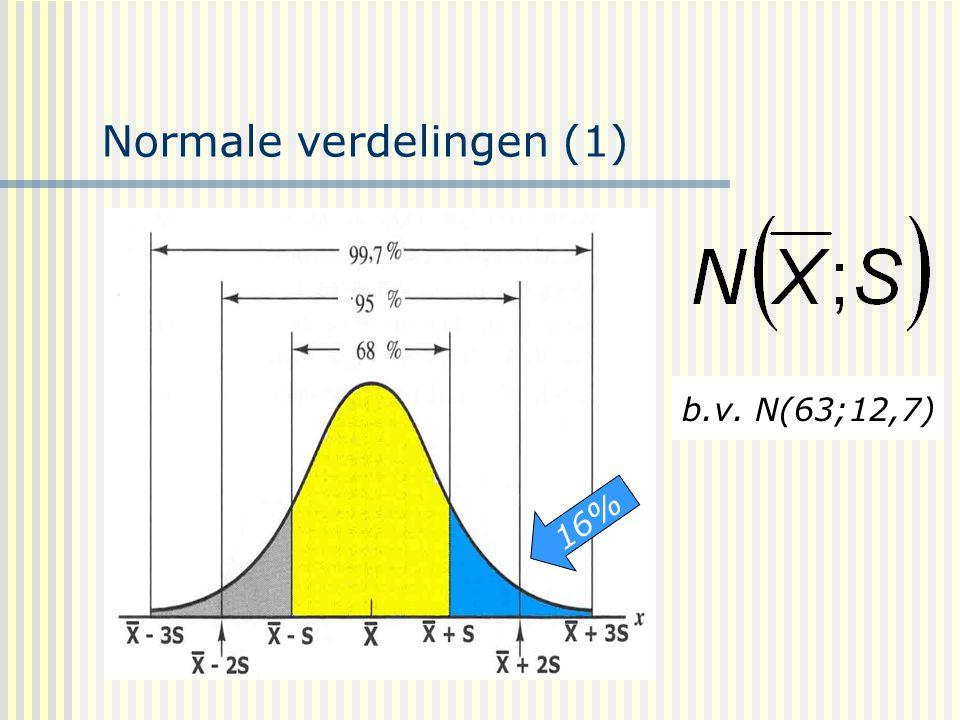 Normale verdelingen (1) b.v. N(63;12,7) 16%