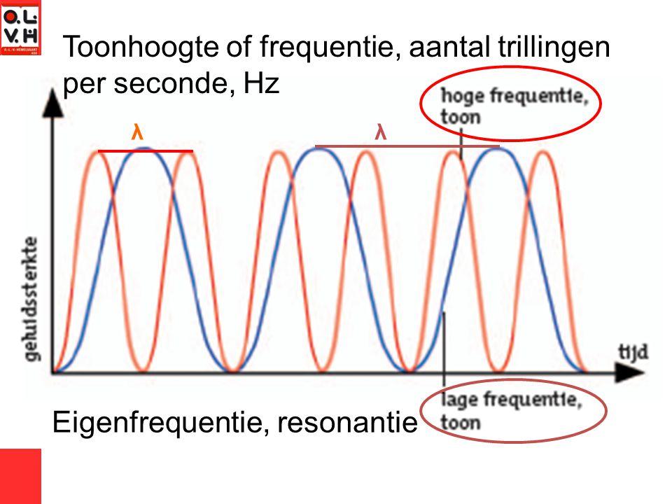 Toonhoogte of frequentie, aantal trillingen per seconde, Hz Eigenfrequentie, resonantie λλ