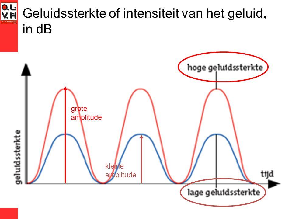 Gehoorspectrum, infratonen, ultratonen.