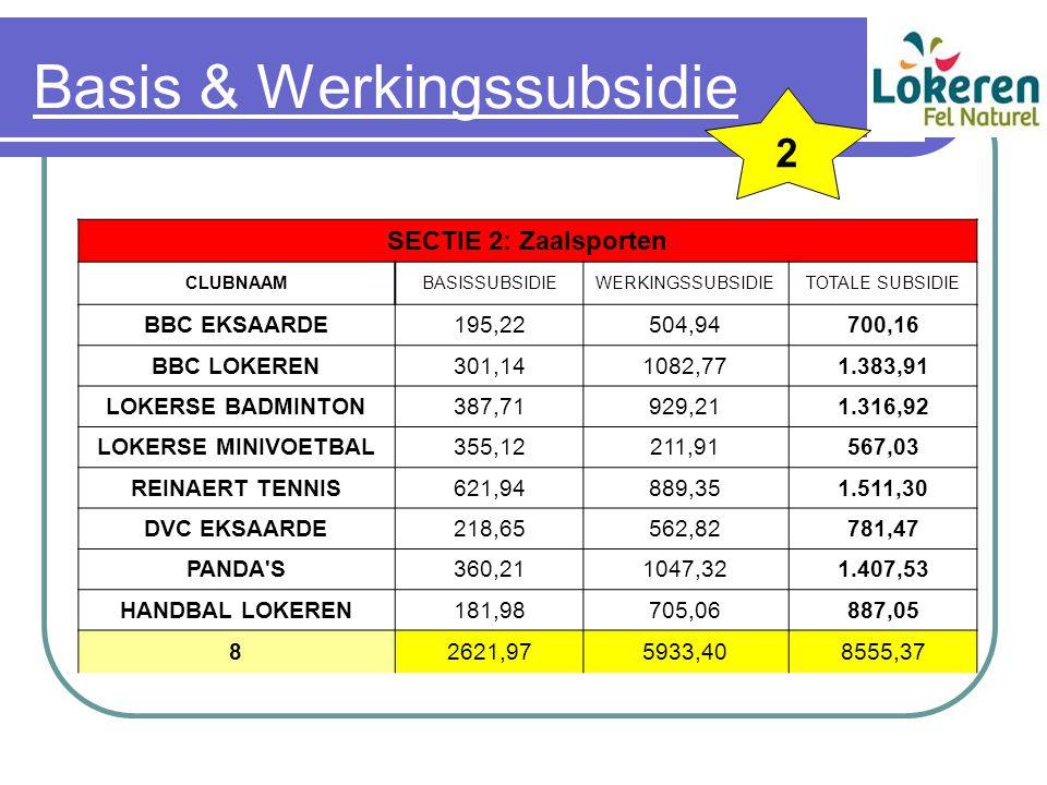Basis & Werkingssubsidie SECTIE 2: Zaalsporten CLUBNAAMBASISSUBSIDIEWERKINGSSUBSIDIETOTALE SUBSIDIE BBC EKSAARDE195,22504,94700,16 BBC LOKEREN301,1410