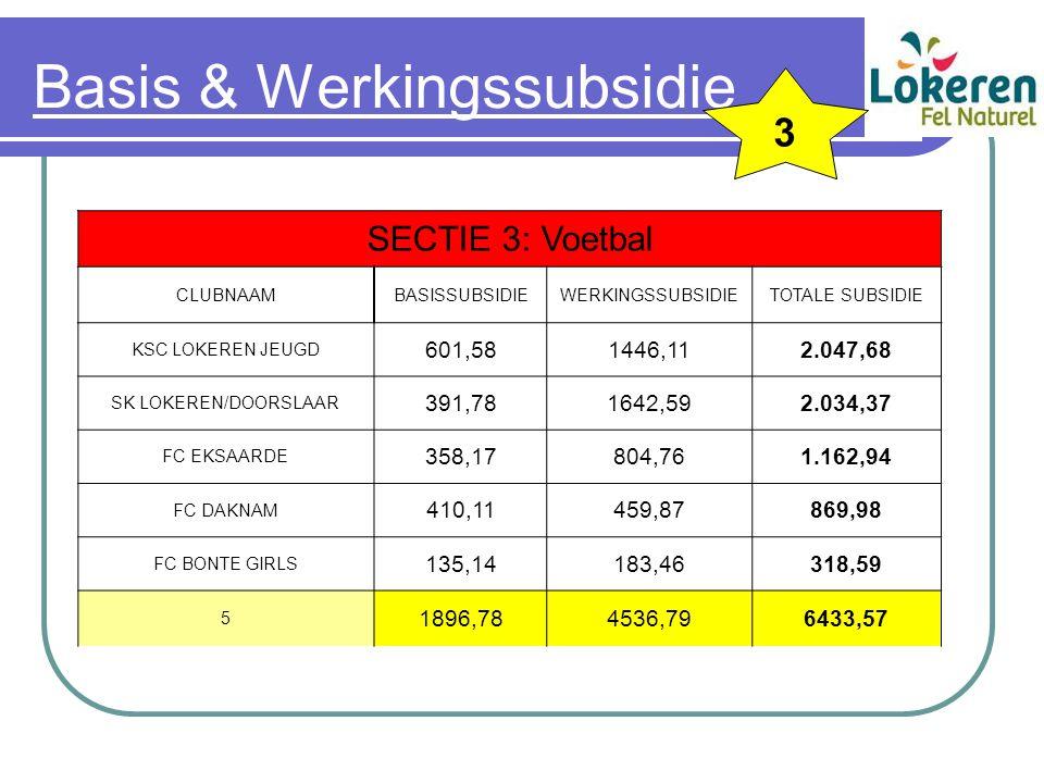 Basis & Werkingssubsidie SECTIE 3: Voetbal CLUBNAAMBASISSUBSIDIEWERKINGSSUBSIDIETOTALE SUBSIDIE KSC LOKEREN JEUGD 601,581446,112.047,68 SK LOKEREN/DOORSLAAR 391,781642,592.034,37 FC EKSAARDE 358,17804,761.162,94 FC DAKNAM 410,11459,87869,98 FC BONTE GIRLS 135,14183,46318,59 5 1896,784536,796433,57 3