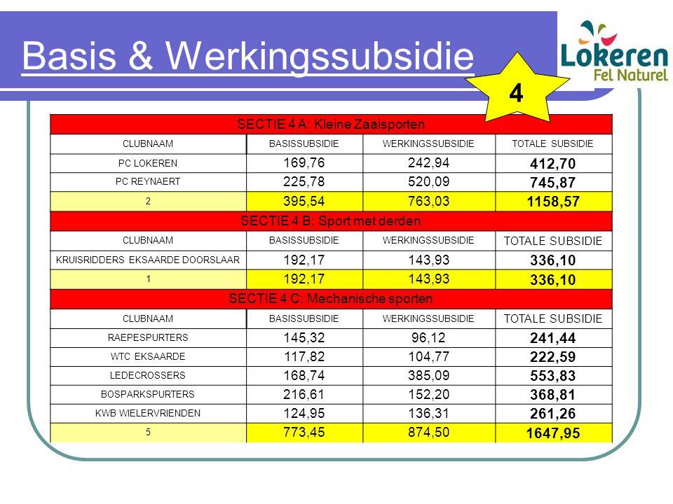 Basis & Werkingssubsidie SECTIE 4 A: Kleine Zaalsporten CLUBNAAMBASISSUBSIDIEWERKINGSSUBSIDIETOTALE SUBSIDIE PC LOKEREN 169,76242,94 412,70 PC REYNAERT 225,78520,09 745,87 2 395,54763,03 1158,57 SECTIE 4 B: Sport met derden CLUBNAAMBASISSUBSIDIEWERKINGSSUBSIDIE TOTALE SUBSIDIE KRUISRIDDERS EKSAARDE DOORSLAAR 192,17143,93 336,10 1 192,17143,93 336,10 SECTIE 4 C: Mechanische sporten CLUBNAAMBASISSUBSIDIEWERKINGSSUBSIDIE TOTALE SUBSIDIE RAEPESPURTERS 145,3296,12 241,44 WTC EKSAARDE 117,82104,77 222,59 LEDECROSSERS 168,74385,09 553,83 BOSPARKSPURTERS 216,61152,20 368,81 KWB WIELERVRIENDEN 124,95136,31 261,26 5 773,45874,50 1647,95 4