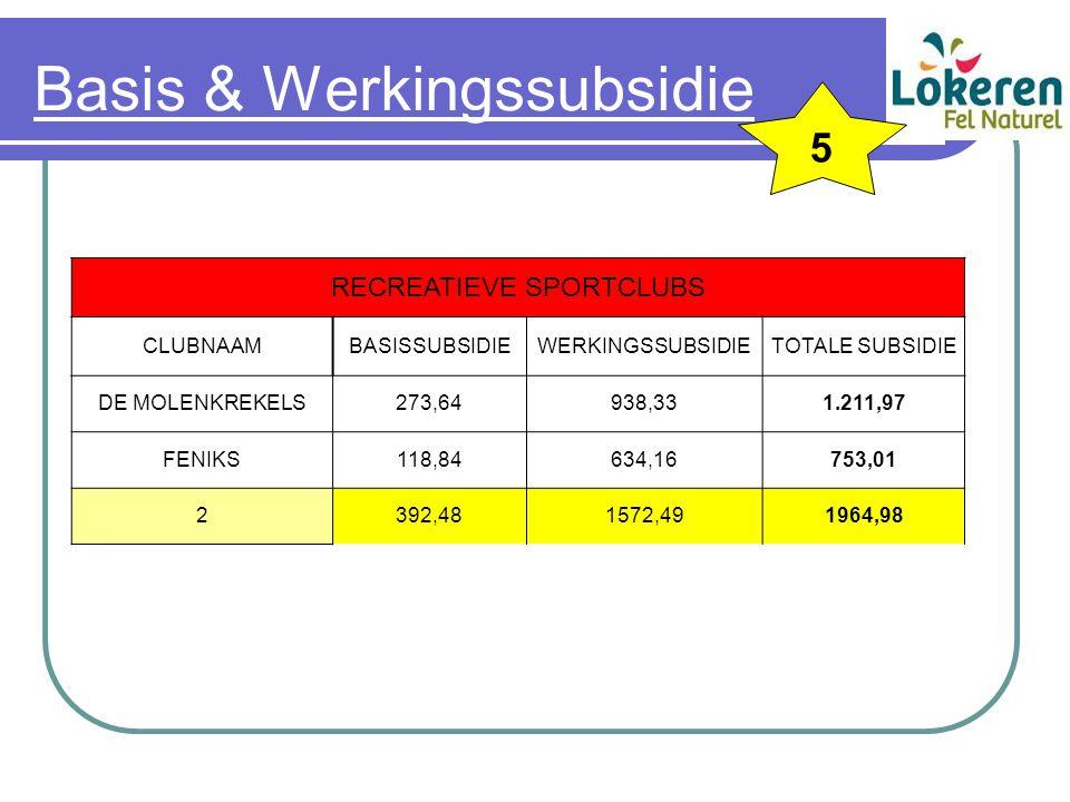 Basis & Werkingssubsidie RECREATIEVE SPORTCLUBS CLUBNAAMBASISSUBSIDIEWERKINGSSUBSIDIETOTALE SUBSIDIE DE MOLENKREKELS273,64938,331.211,97 FENIKS118,84634,16753,01 2392,481572,491964,98 5