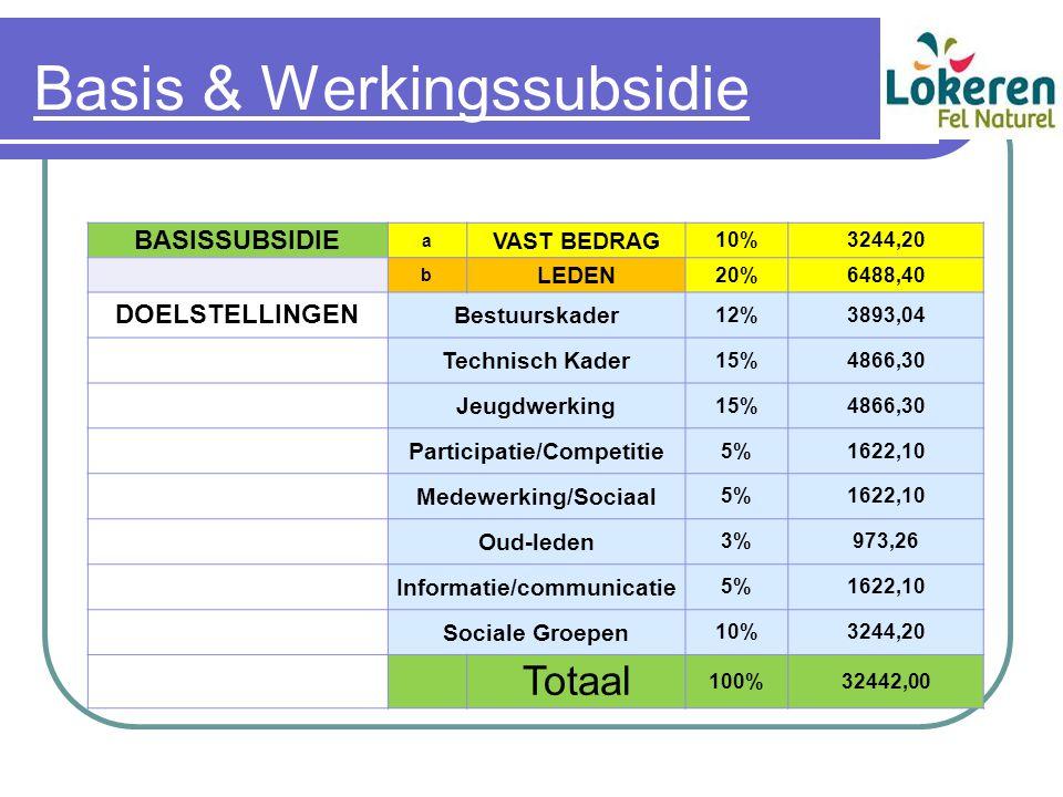 Basis & Werkingssubsidie BASISSUBSIDIE a VAST BEDRAG 10%3244,20 b LEDEN 20%6488,40 DOELSTELLINGEN Bestuurskader 12%3893,04 Technisch Kader 15%4866,30