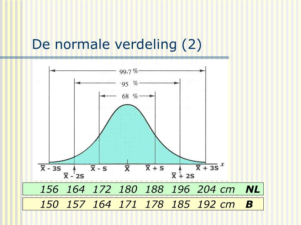 De normale verdeling (2) 156 164 172 180 188 196 204 cm NL 150 157 164 171 178 185 192 cm B