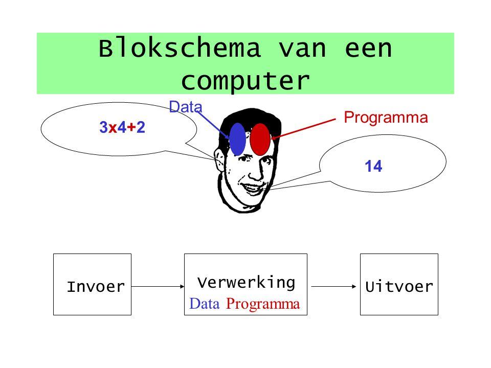 2.Hoe werkt de computer?