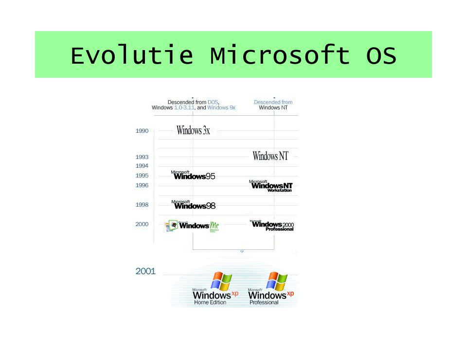 AMIGA BEOS FreeBSD CPM DOS van diverse huizen: Microsoft – Digital – QDOS ….