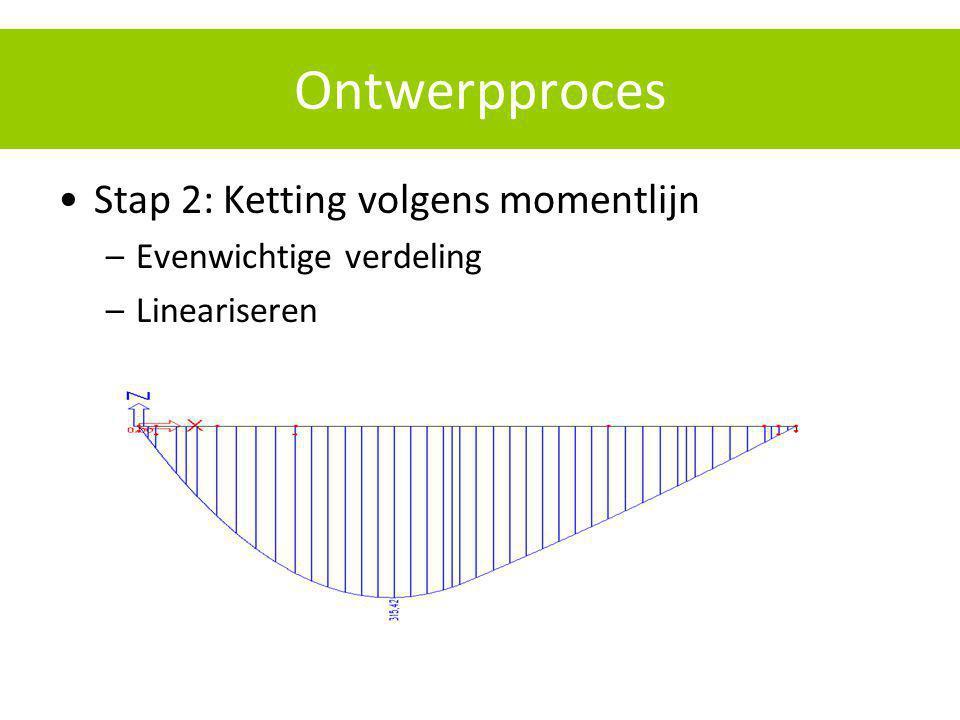 Ontwerpproces Stap 2: Ketting volgens momentlijn –Evenwichtige verdeling –Lineariseren