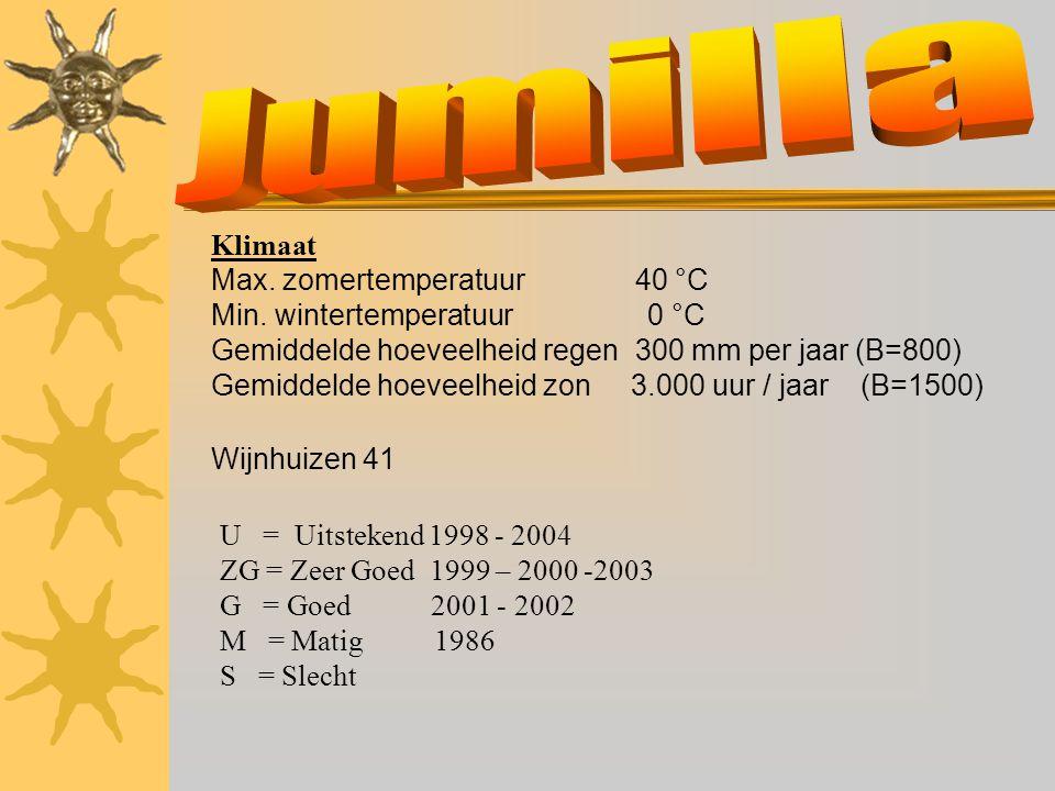 Klimaat Max. zomertemperatuur 40 °C Min. wintertemperatuur 0 °C Gemiddelde hoeveelheid regen 300 mm per jaar (B=800) Gemiddelde hoeveelheid zon 3.000