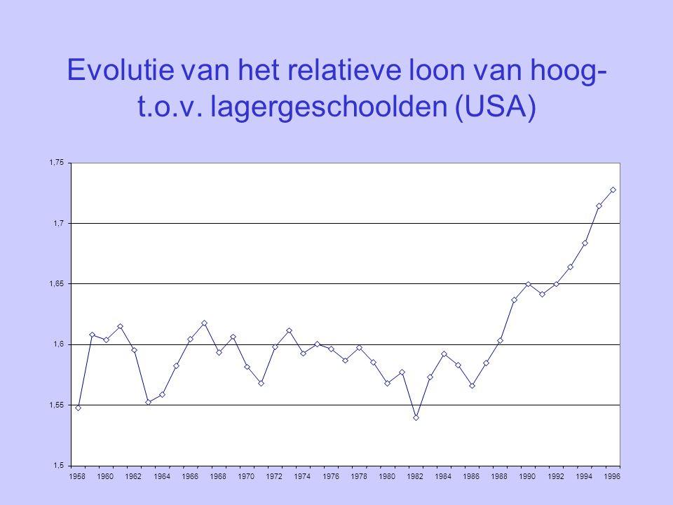 Evolutie van het relatieve loon van hoog- t.o.v.
