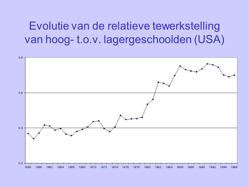 Evolutie van de relatieve tewerkstelling van hoog- t.o.v. lagergeschoolden (USA)