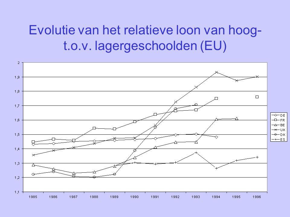 Evolutie van het relatieve loon van hoog- t.o.v. lagergeschoolden (EU)