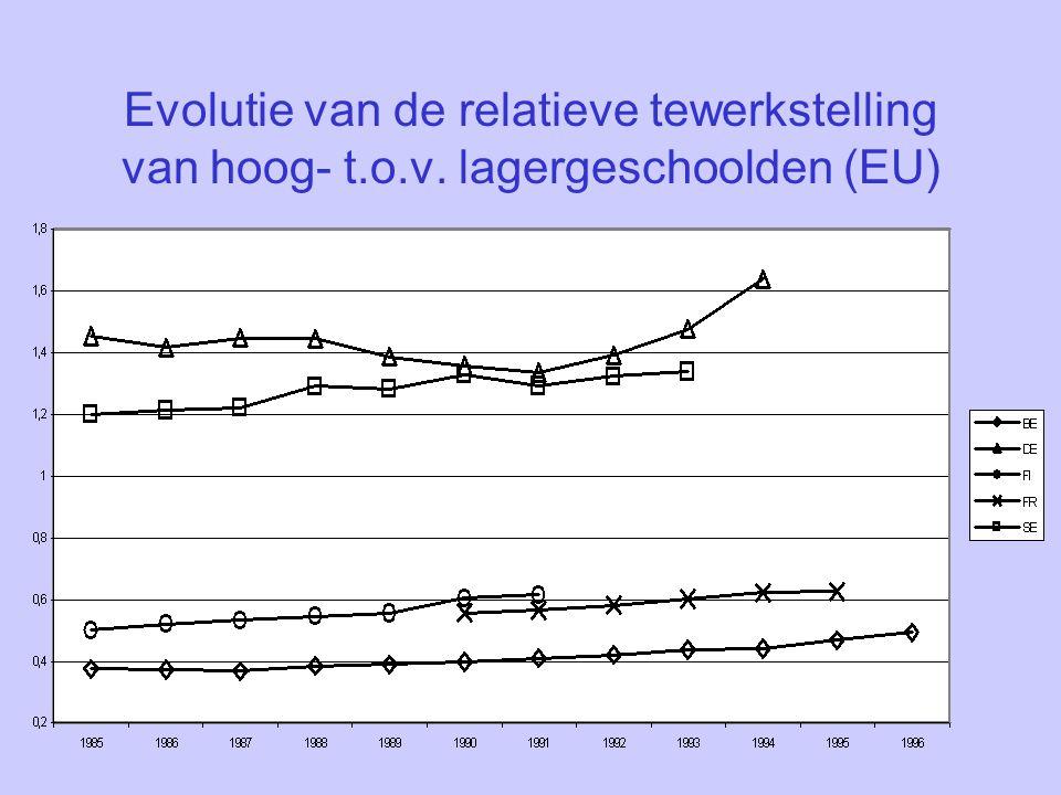 Evolutie van de relatieve tewerkstelling van hoog- t.o.v. lagergeschoolden (EU)