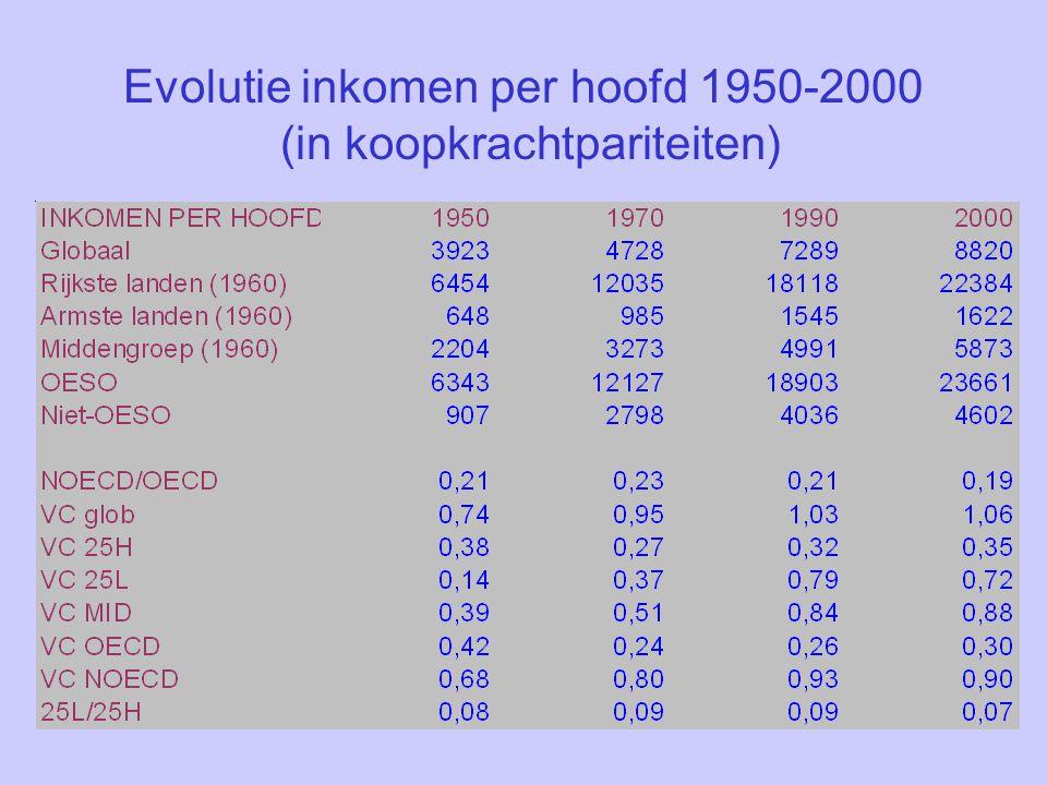 Evolutie inkomen per hoofd 1950-2000 (in koopkrachtpariteiten)