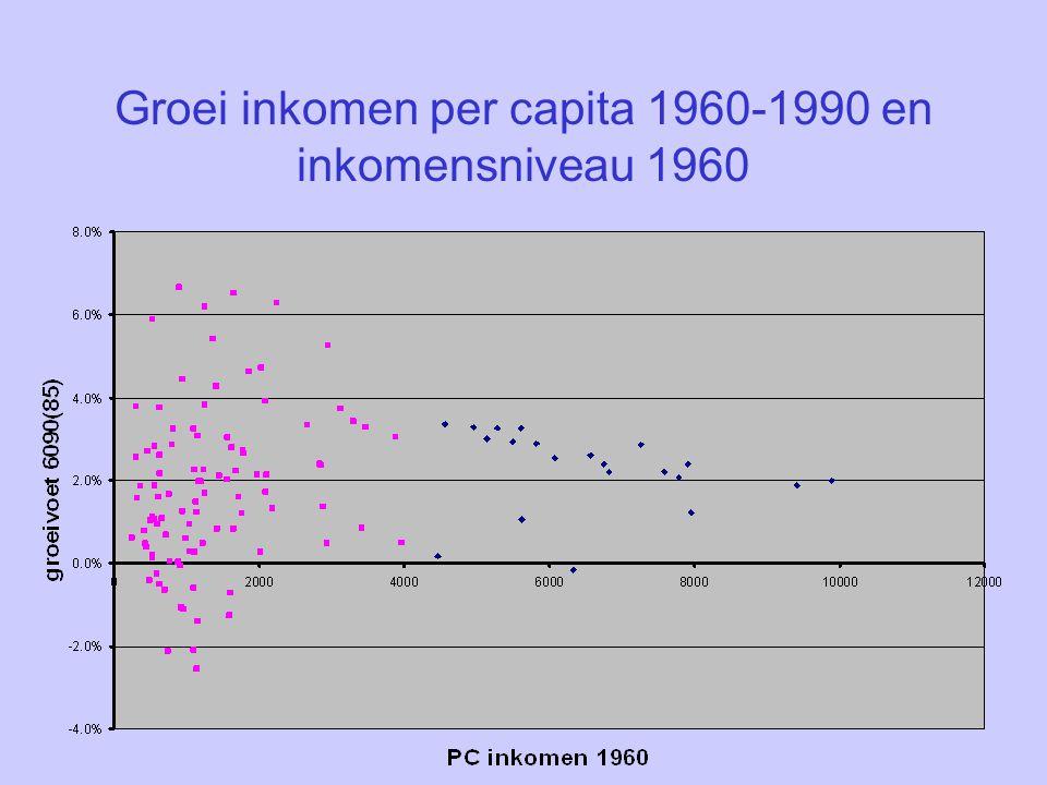 Groei inkomen per capita 1960-1990 en inkomensniveau 1960