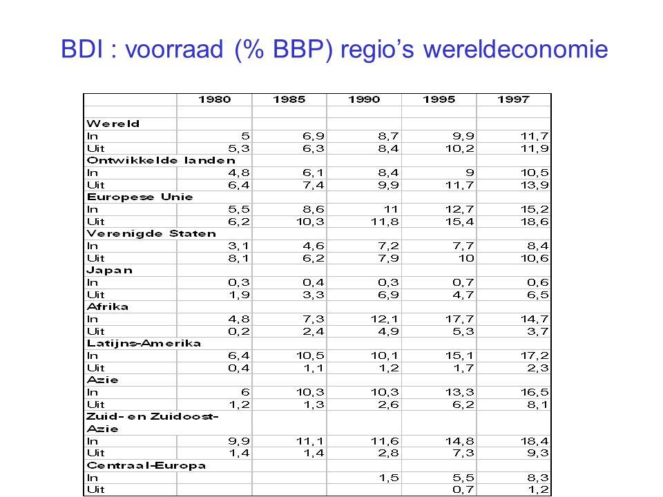 BDI : voorraad (% BBP) regio's wereldeconomie