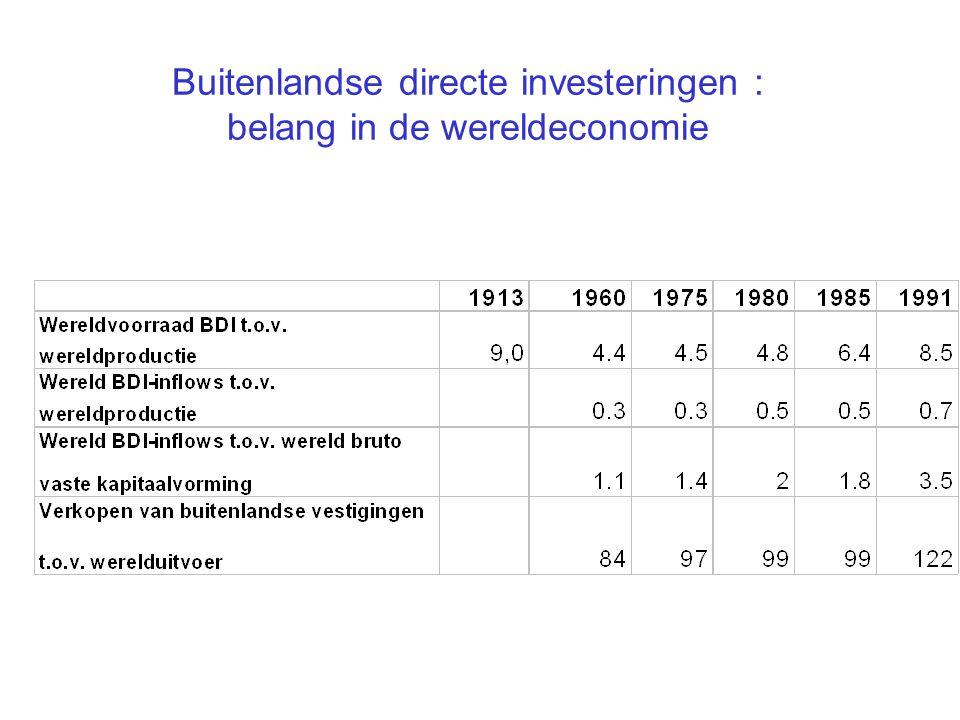 BDI : macro-economische karakteristieken Sterke groei sinds eind jaren 80; in- én uitstroom DBI : voornamelijk geïndustrialiseerde landen; belangrijk aandeel van DBI tussen sterk vergelijkbare landen (ook op industrie-niveau : intra-industrie DBI); horizontale investeringen domineren op vertikale;