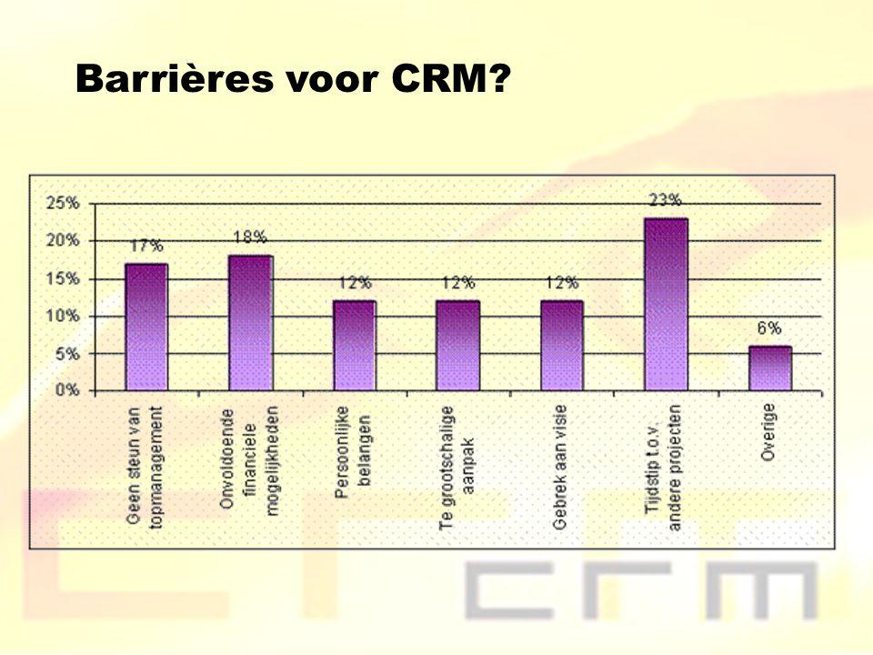 Barrières voor CRM?