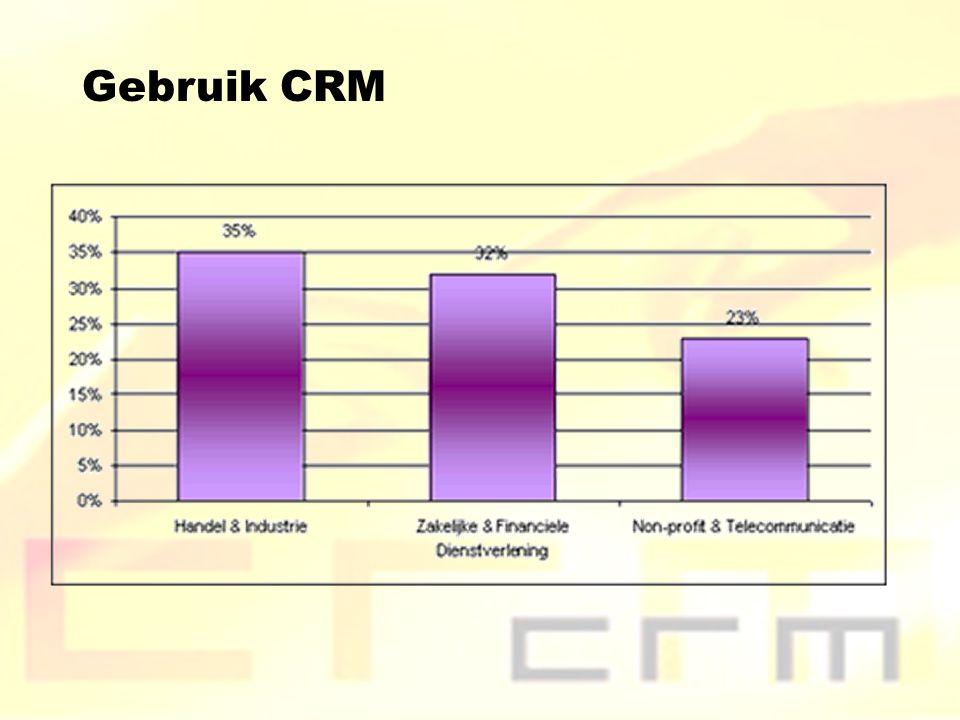 Gebruik CRM