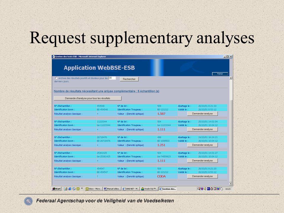 Federaal Agentschap voor de Veiligheid van de Voedselketen Request supplementary analyses