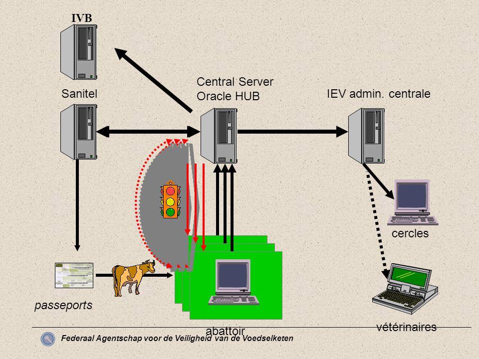 Federaal Agentschap voor de Veiligheid van de Voedselketen abattoir Central Server Oracle HUB Sanitel passeports IEV admin.