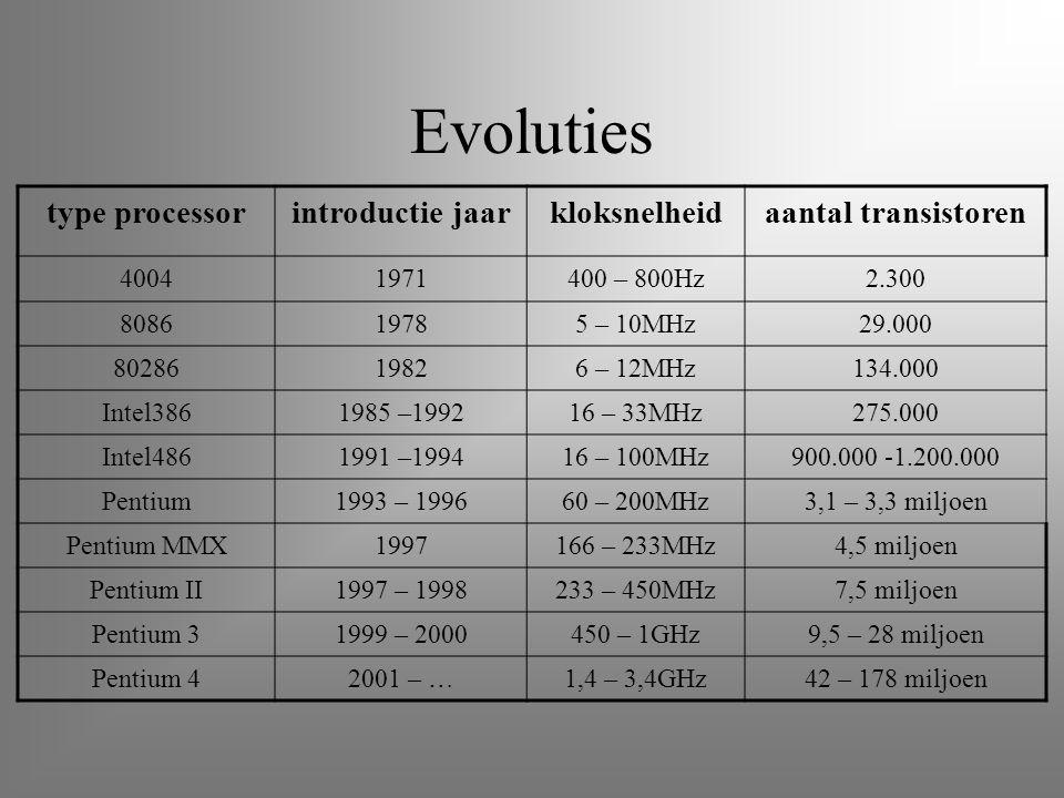 Evoluties type processorintroductie jaarkloksnelheidaantal transistoren 40041971400 – 800Hz2.300 808619785 – 10MHz29.000 8028619826 – 12MHz134.000 Int