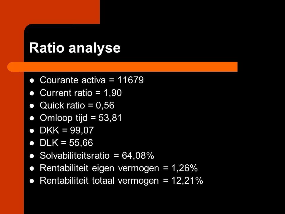 Ratio analyse Courante activa = 11679 Current ratio = 1,90 Quick ratio = 0,56 Omloop tijd = 53,81 DKK = 99,07 DLK = 55,66 Solvabiliteitsratio = 64,08%
