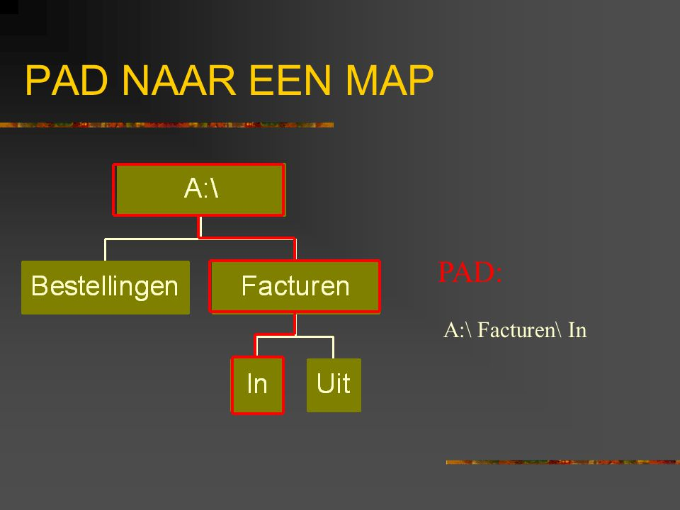 PAD NAAR EEN MAP PAD: A:\Facturen\In